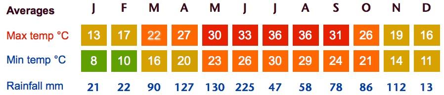 chongqing weather averages